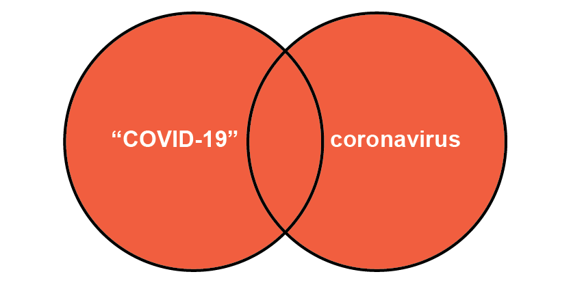 Diagram shows COVID 19 & coronavirus highlighted