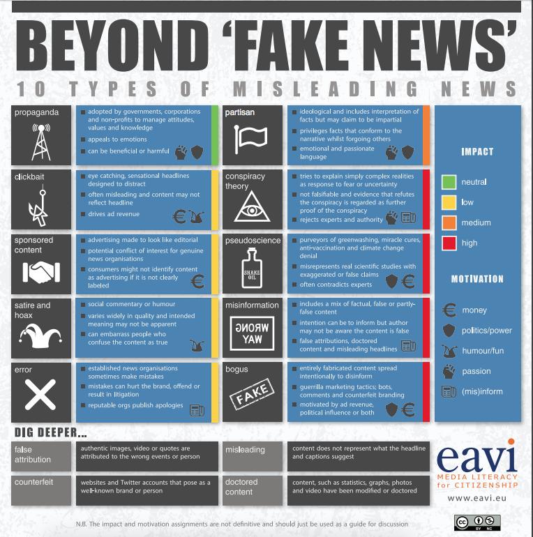 Beyond Fake News, 10 Types of Misleading News