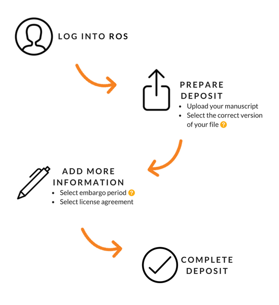 How to deposit into UNSWorks. Log into ROS. Prepare deposit. Add more information. Complete deposit. Click the link below for more information.