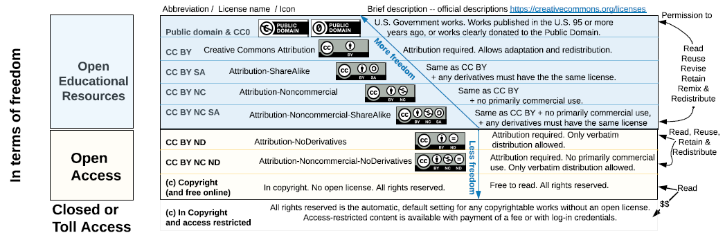 Creative Commons License Types and Freedoms
