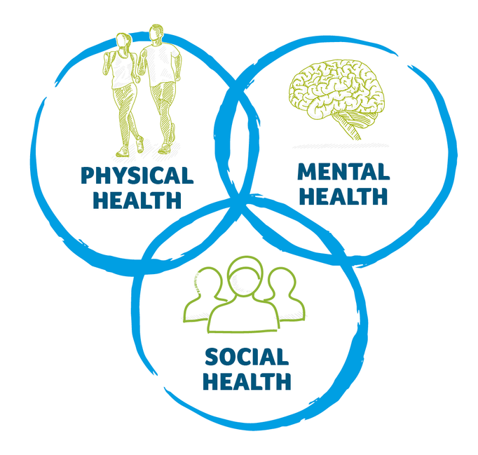 Physical health with people running, Mental health with brain, Social Health with group of people.