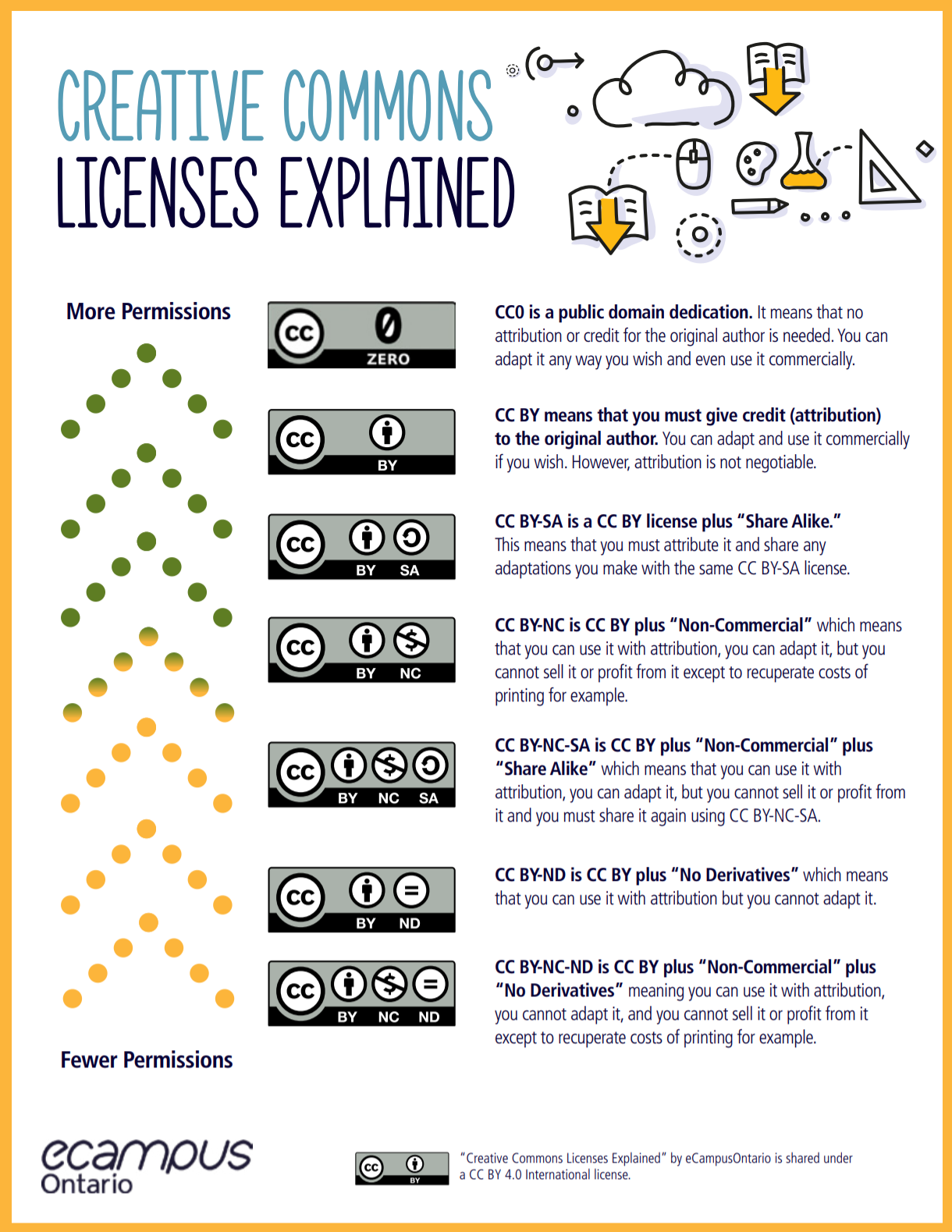 Creative Commons Licenses Explained