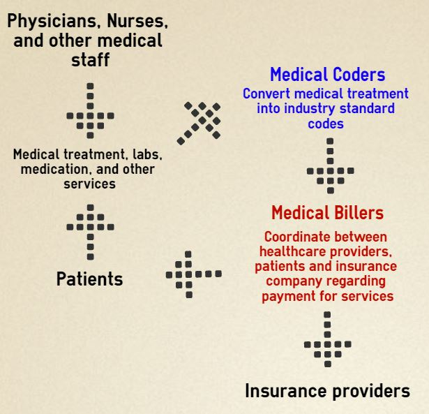 Medical coding and billing infographic