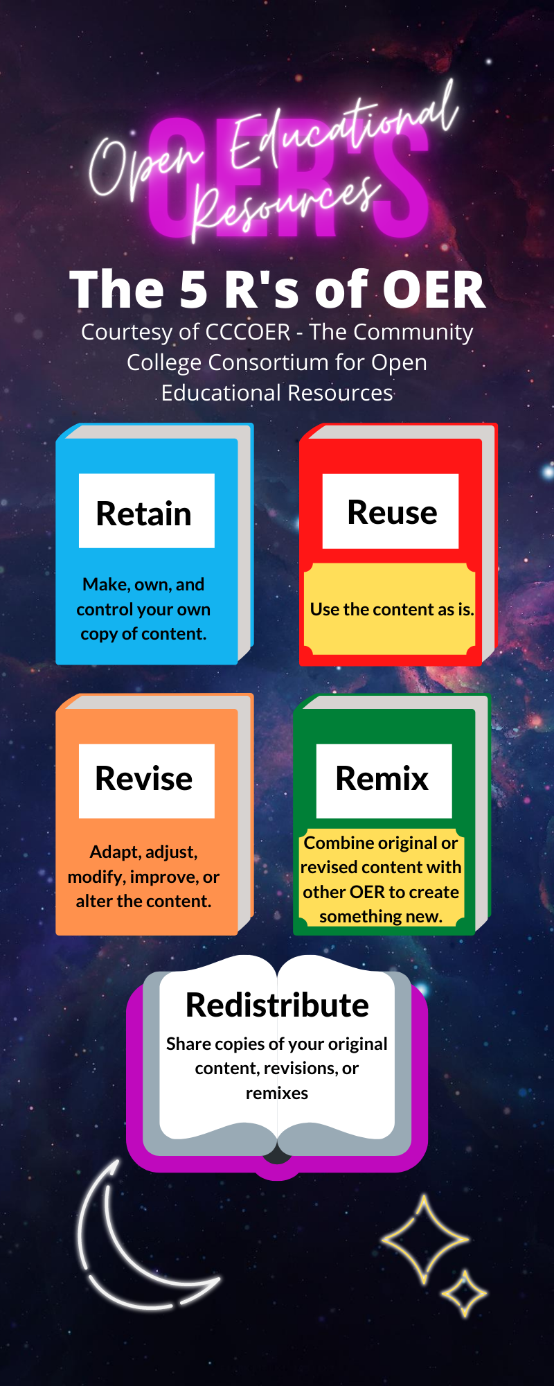 The 5 R's of OER(s): retain, reuse, revise, remix, redistribute