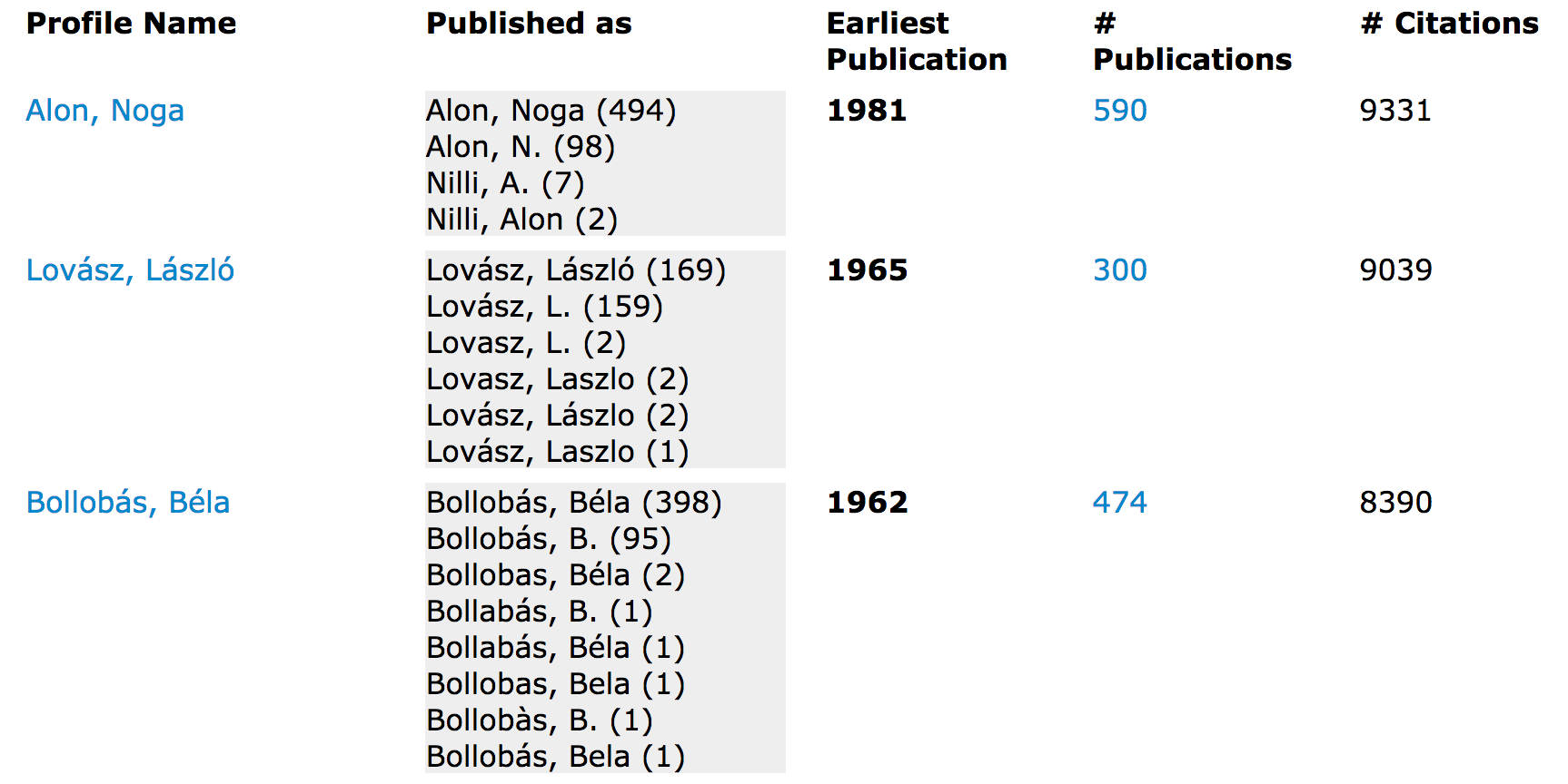 Co-Author list for Paul Erdos with columns labelled Profil Name, Published As, Earliest publication, # publications, and # citations. It was sorted by # of citations and the authors listed are Alon, Noga, Lovasz, Laszlo, and Bollobas, Bella.