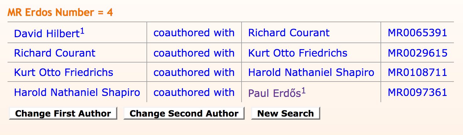 Mathscinet collaboration distance search for Erdos and Hilbert result. It reads MR Erdos Number=4 on top and then  David Hilbert coauthored with Richard Courant MR006539 on the next line, Richard Courant coauthored with Kurt Otto Friedrichs MR0029615 on the next,  Kurt Otto Friedrichs coauthored with Harold Nathaniel Shapiro MR0108711 on the next, and finally Harold Nathaniel Shapiro coauthored with Paul Erdős MR0097361 on the bottom. Underneath there are cutton which read chage first author, change second author, and new search