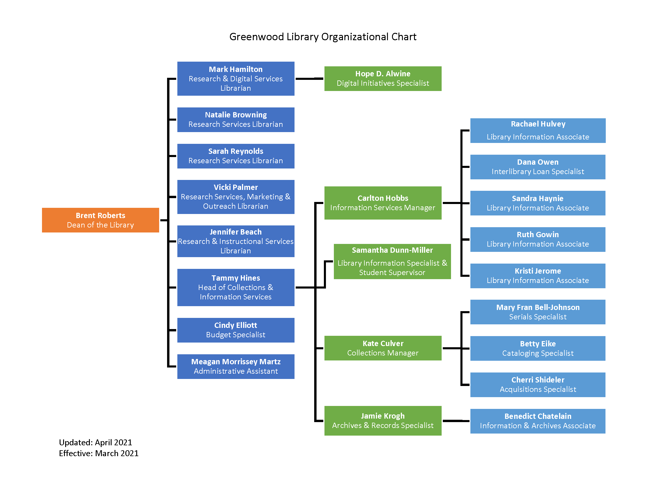 Greenwood Library Organizational Chart Fall 2018