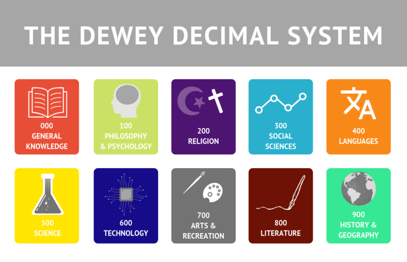 Dewey Decimal System subjects with call numbers