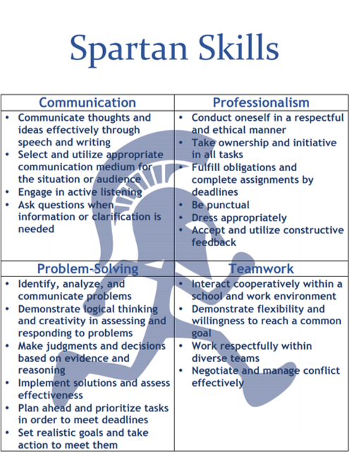 QEP Spartan skills communication professionalism problem solving and teamwork