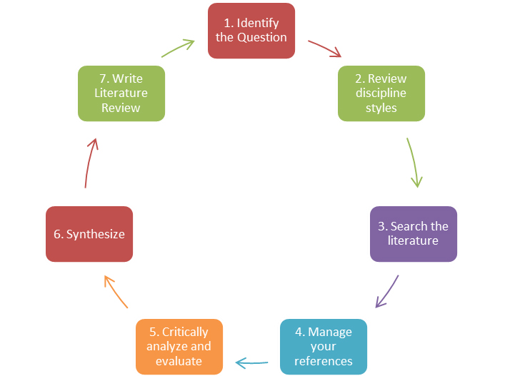 Literature review process cycle from Literature Review (2009) by Machi and McEvoy.