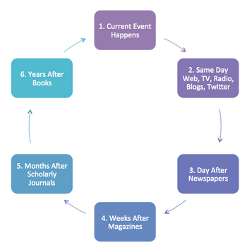 Publishing Cycle