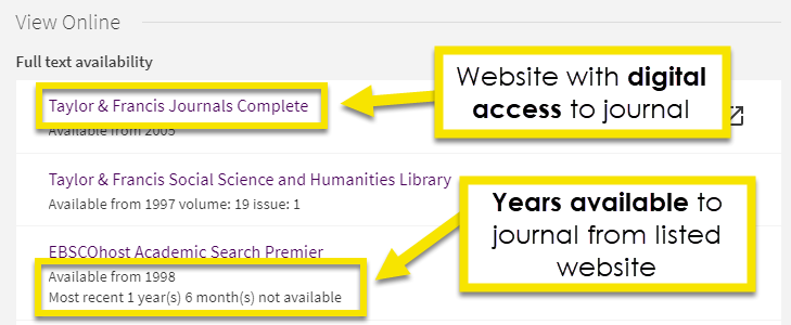 list of websites to access journal, note dates available under each entry class=