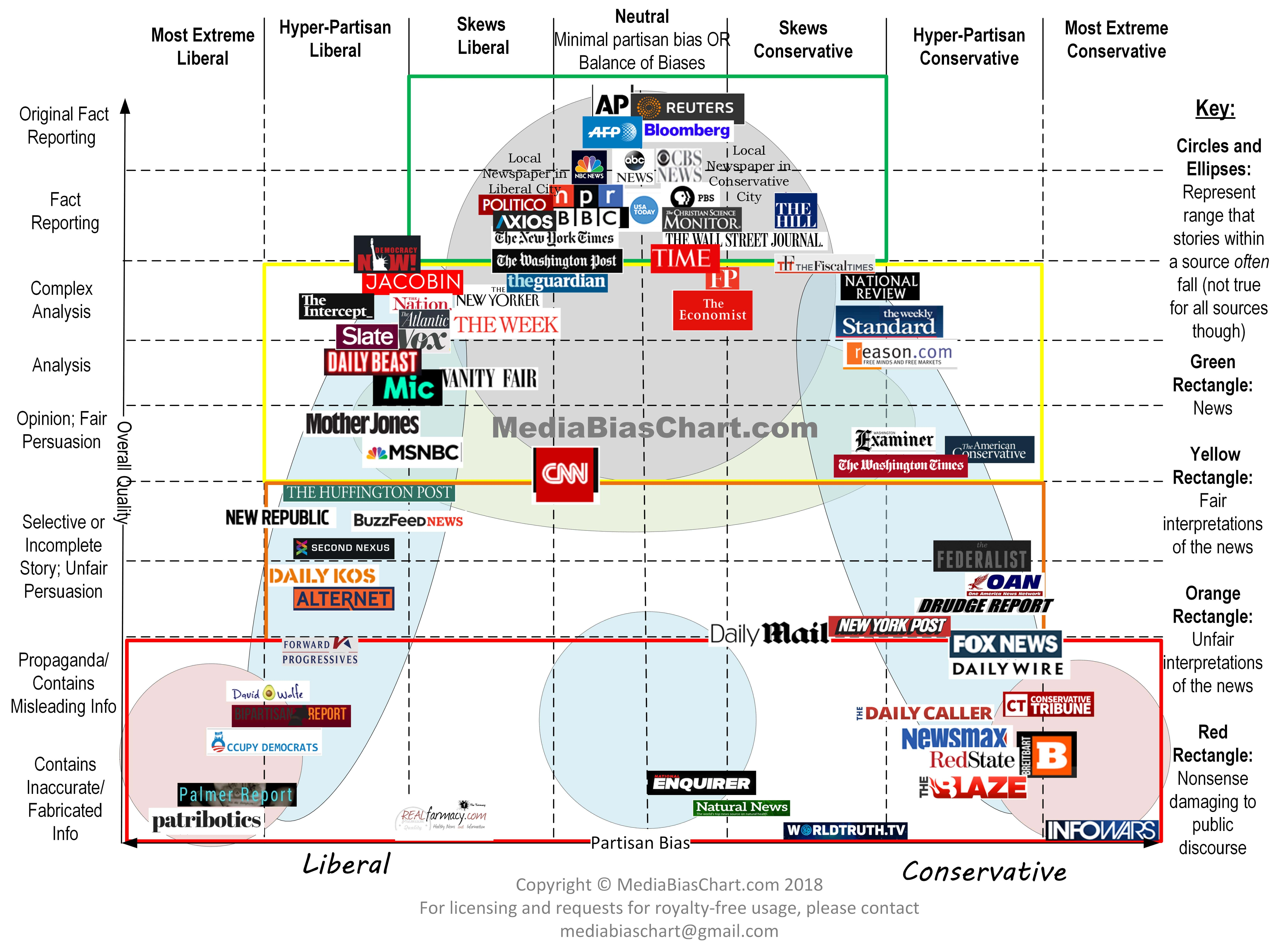 This chart shows news outlets and labels them as liberal or conservative.  Examples include:  Liberal:  The Huffington Post, MSNBC, and Buzz Feed News.  Conservation new outlets include:  New York Post, Daily Mail, and The Washington Times.