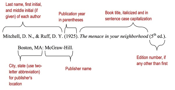 lane name, first initial, and middle initial (if given) of each other: Mitchell, D., & Ruff, D. Publication Year in parentheses: (1925). Book title, italicized and in sentence case capitalization: The menace in your neighborhood Edition number, if any other than first: (5th ed.). City, state (use two-letter abbreviation) for publisher's location: Boston, MA:     Publishers name: McGraw-Hill.