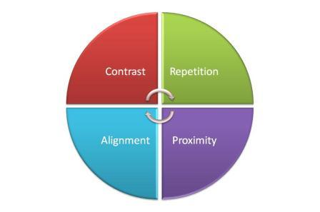 Four quarters of a circle with the words: Contrast, Alignment, Proximity, Repetition.