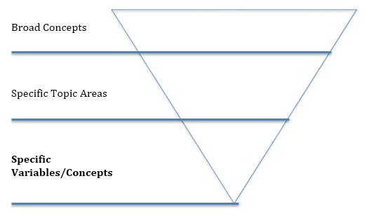 literature review triangle