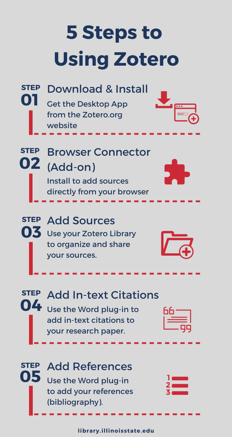 5 steps to using zotero infographic