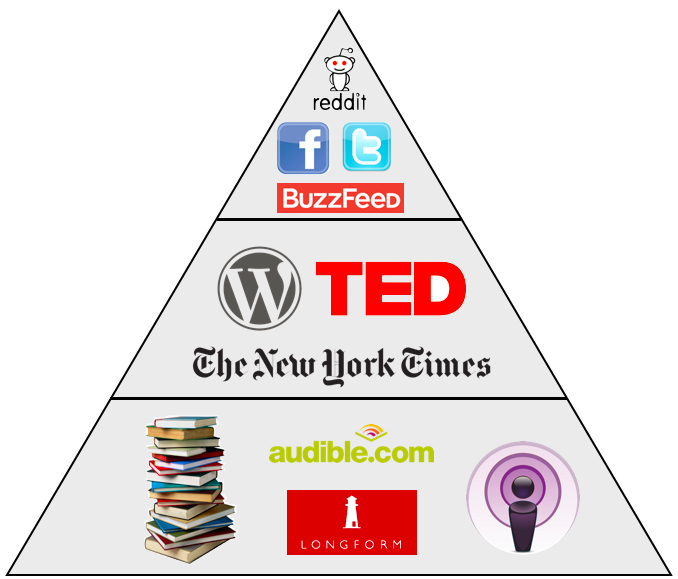 An image of a pyramid with books, podcasts, and longform articles at the bottom, TED talks and news sources in the middle, and social media sites at the top. The pyramid is meant to emulate the Food Pyramid.