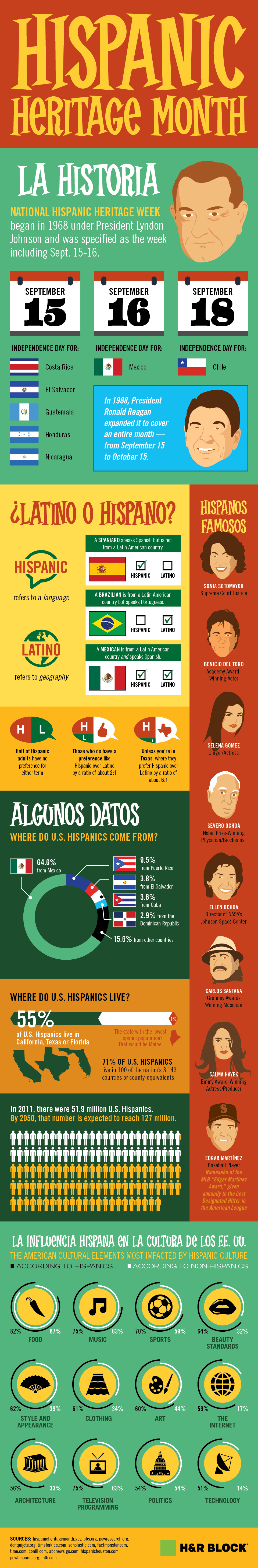 infographic about Hispanic Heritage month