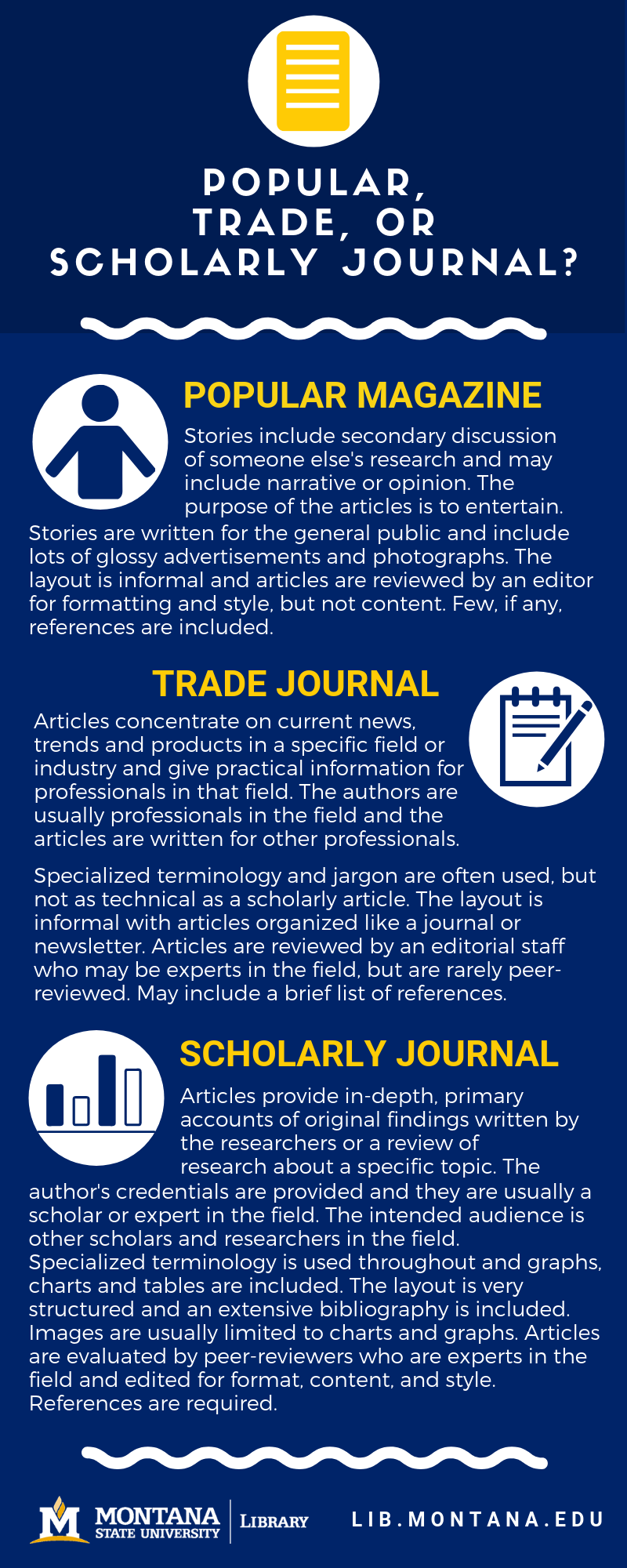 Infographic describing popular, trade, and scholarly articles and their differences. Link to larger image.