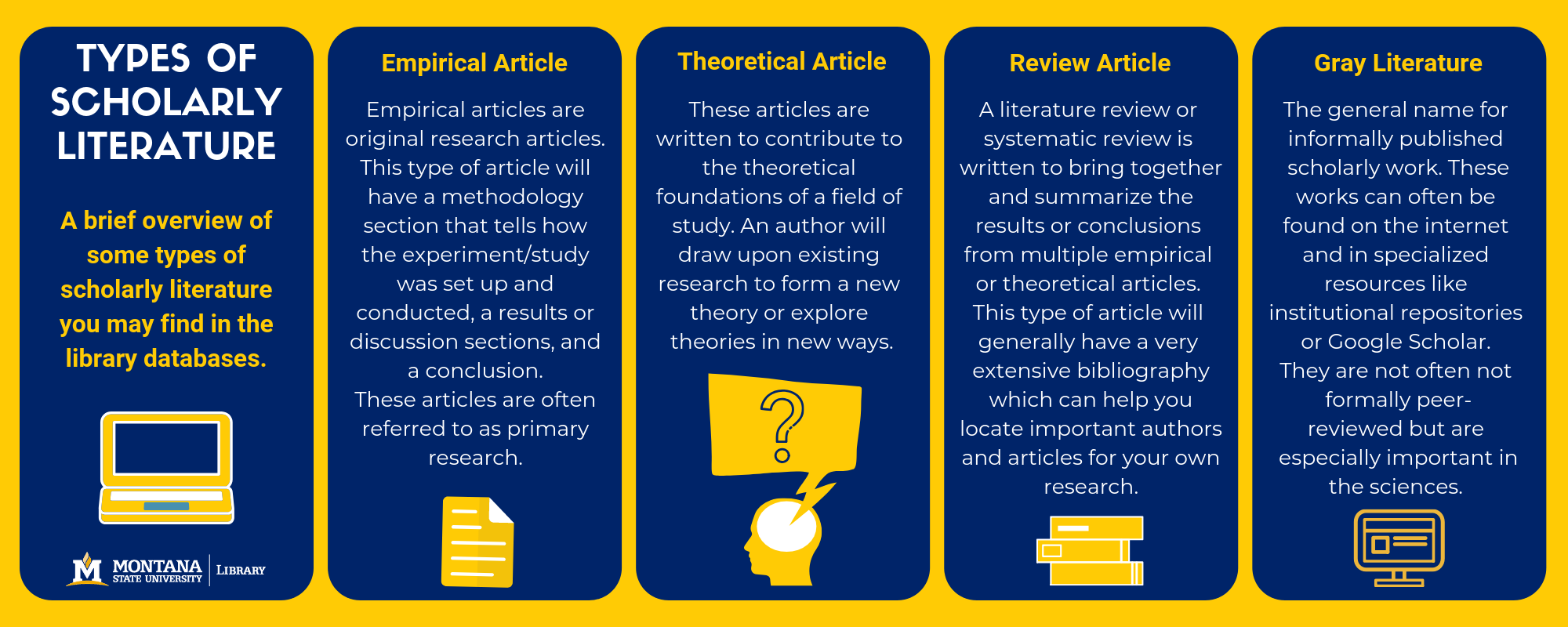 Infographic of scholarly literature types