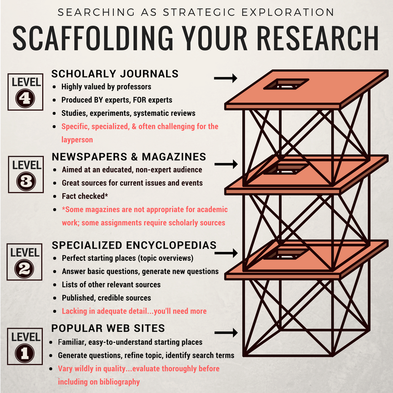 image for Scaffolding: Strategic Exploration infographic