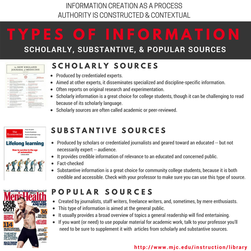 types of information: a graphic explaining scholarly, substantive, and popular sources