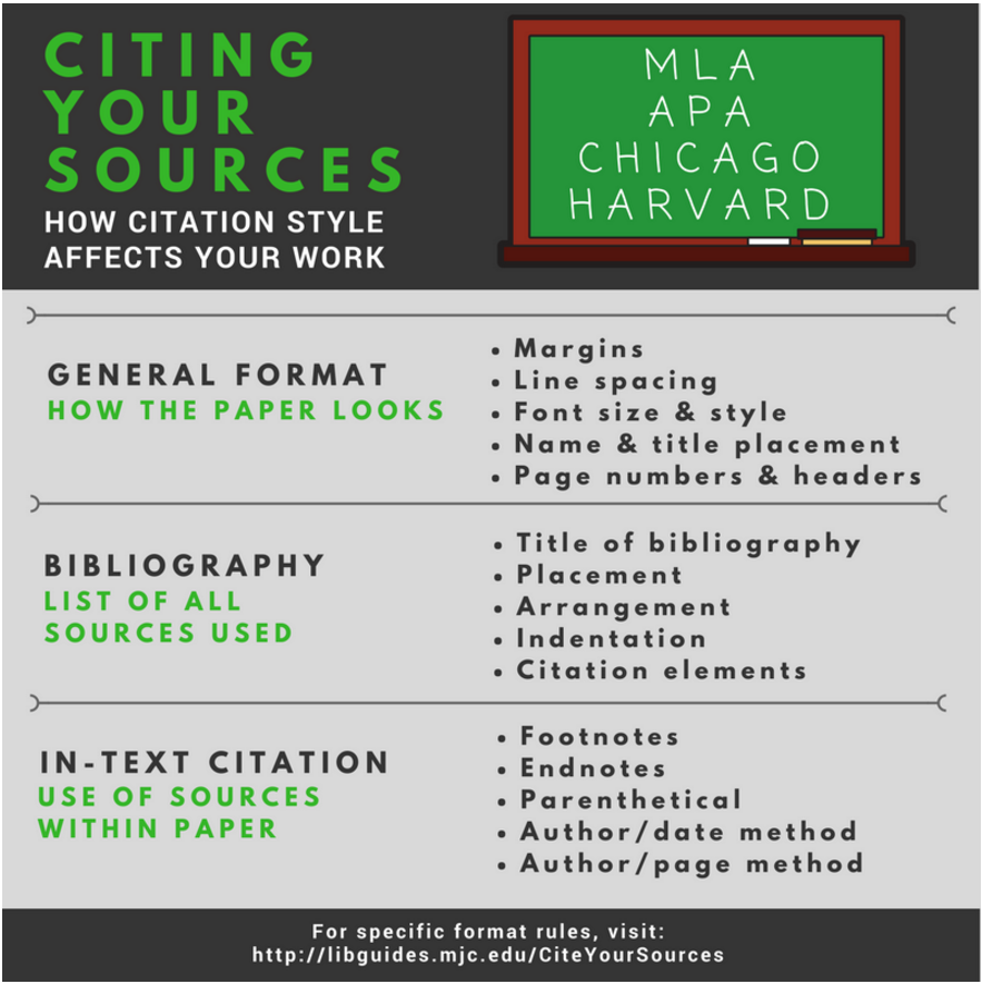 How citing your sources affects your paper