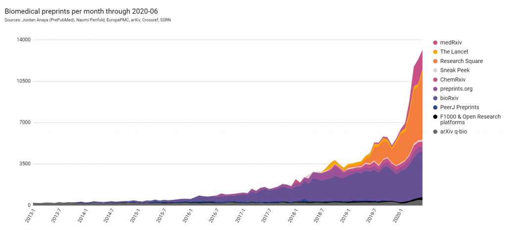 Biomedical Preprints Growth from 2013 to 2020