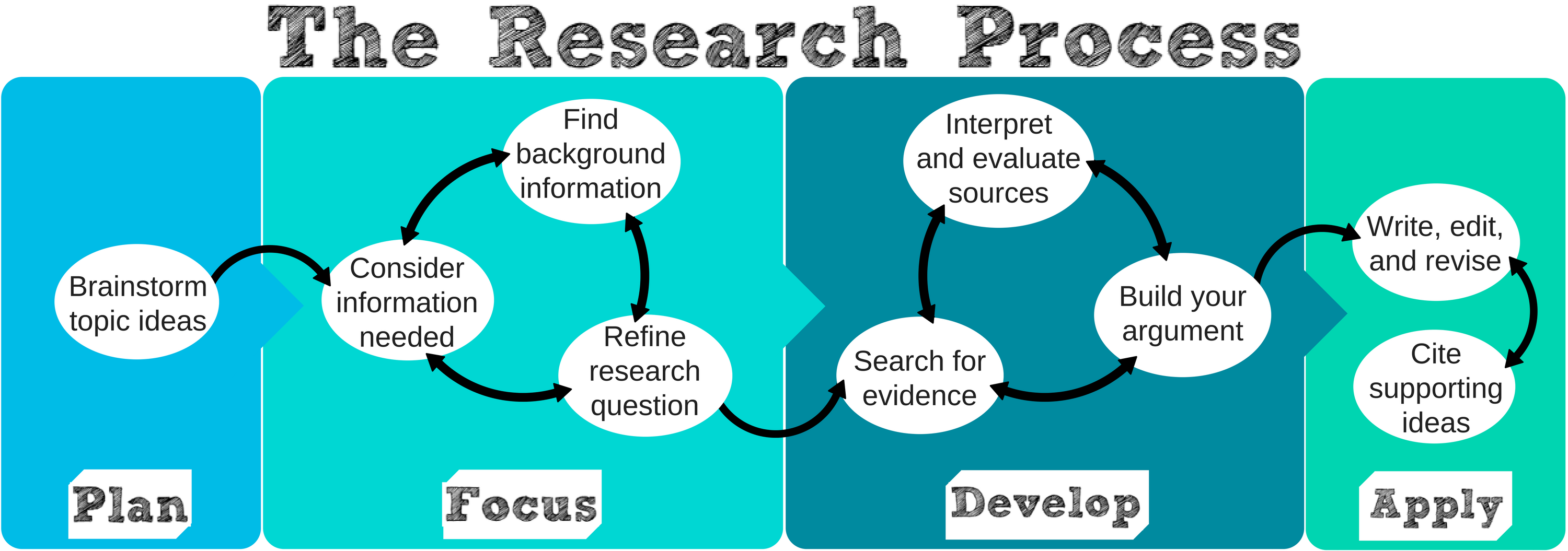 breakdown of research process with blocks from left right reading plan focus develop apply