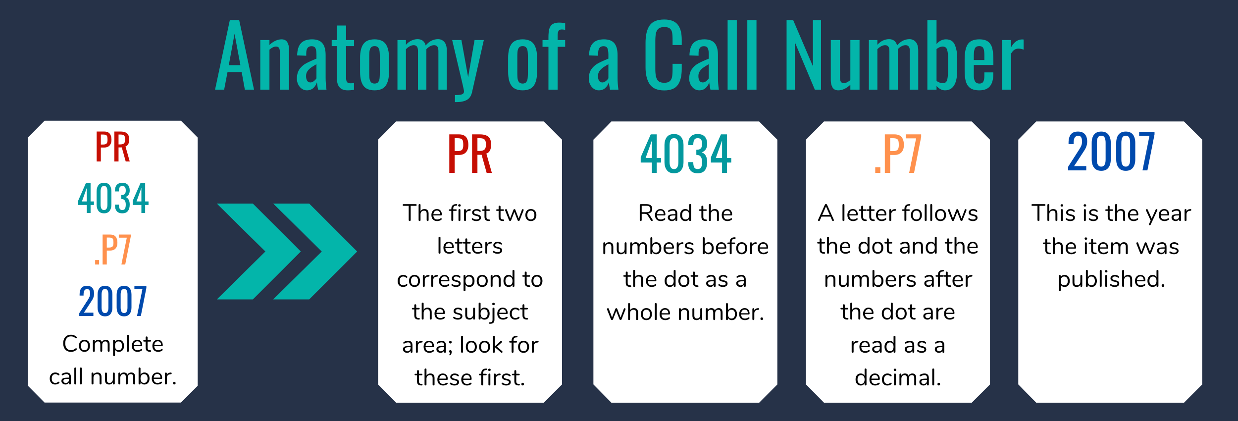 Image analyzing different parts of a call number.
