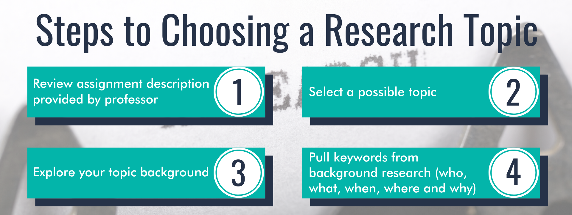 Diagram of the steps to choosing a research topic.