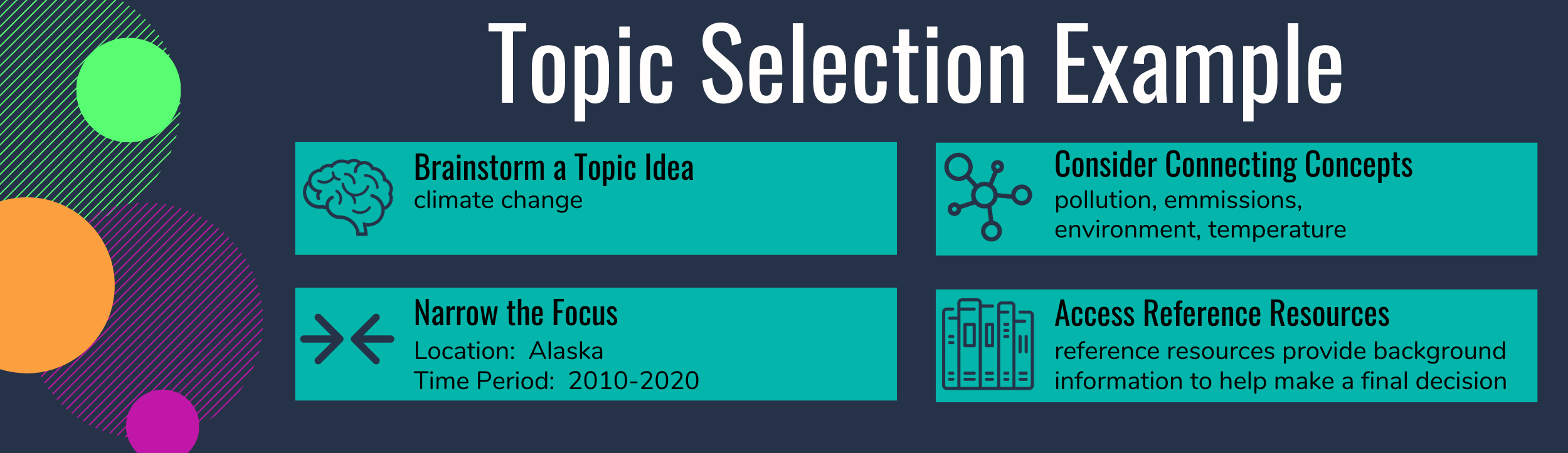 An example of tips for selecting a research topic.