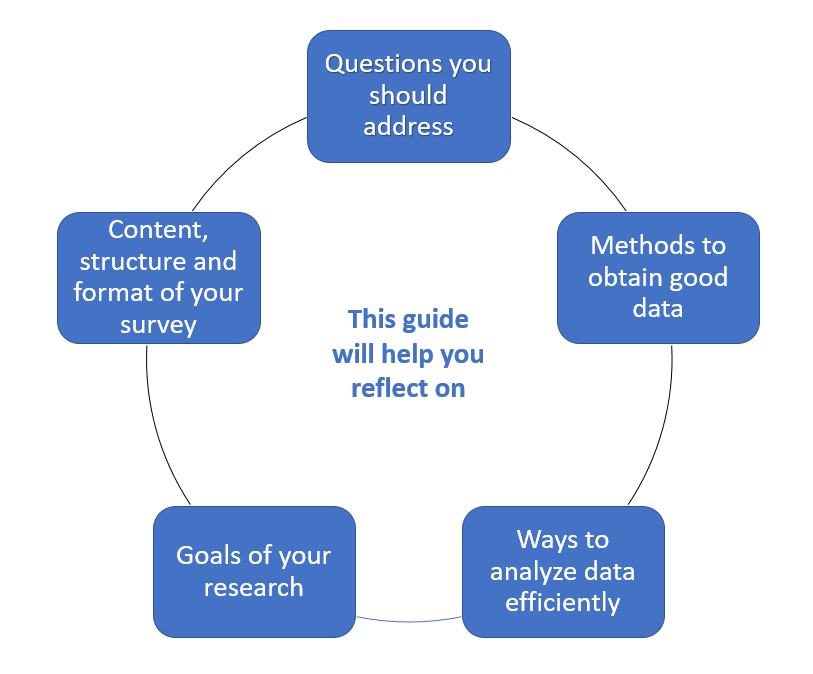 This guide will help you reflect on: Questions you should address; Methods to otain good data; Ways to analyze data efficiently; Goals of your research; Content, structure and format of your survey.