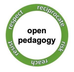 5 Rs of open pedagogy