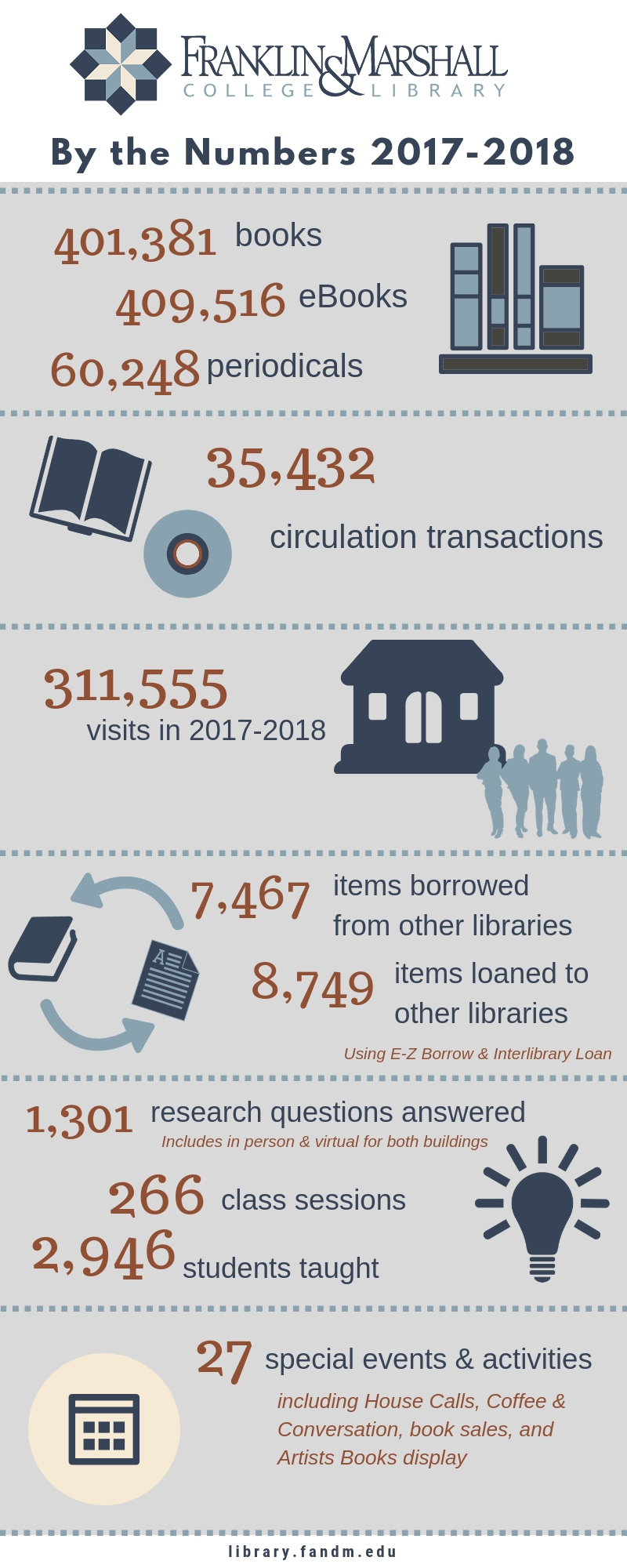 By The Numbers, 2017-2018 Infographic