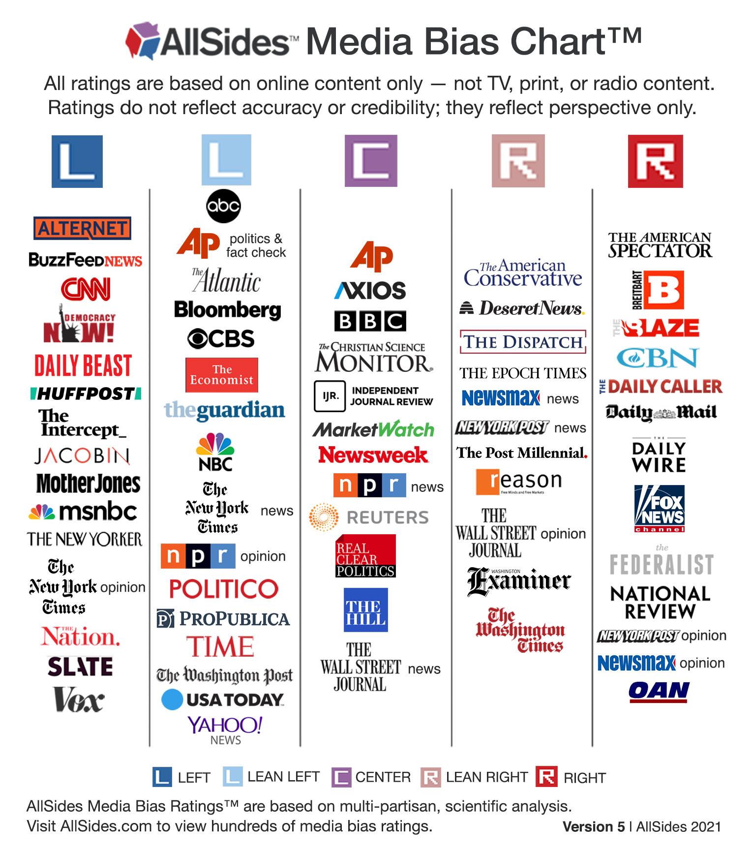 AllSide Media Bias Chart
