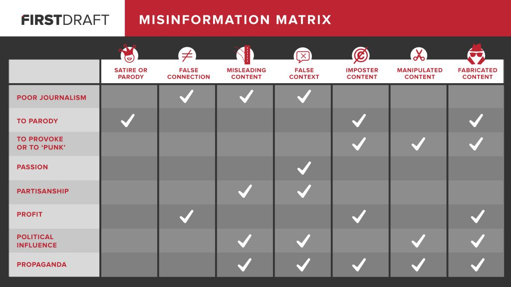 Misinformation Matrix graphic