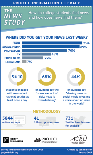 Project Information Literacy Infographic