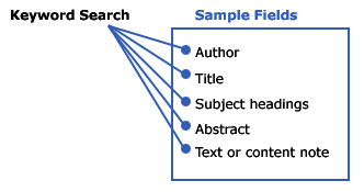 There is a line from Keyword Search to author, title, abstract, or text.