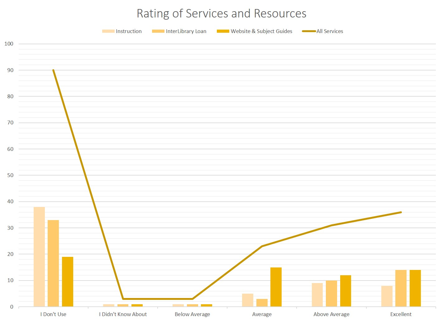 Rating of Services & Resources (Fall 2020 Library Survey)