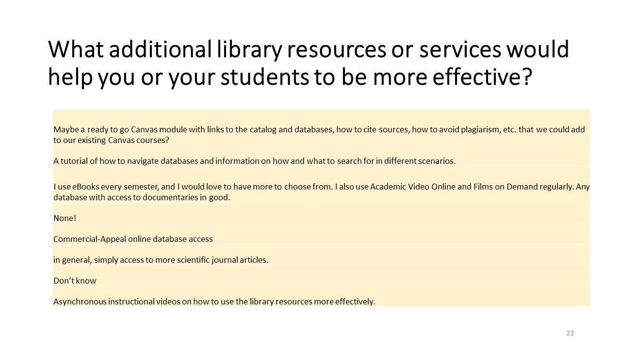 Additional Library Resources and Services (Fall 2020 Library Survey)