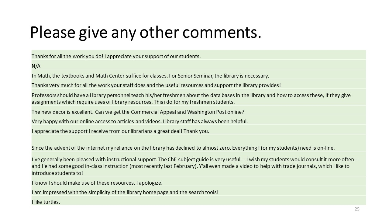 Other Comments (Fall 2020 Library Survey)