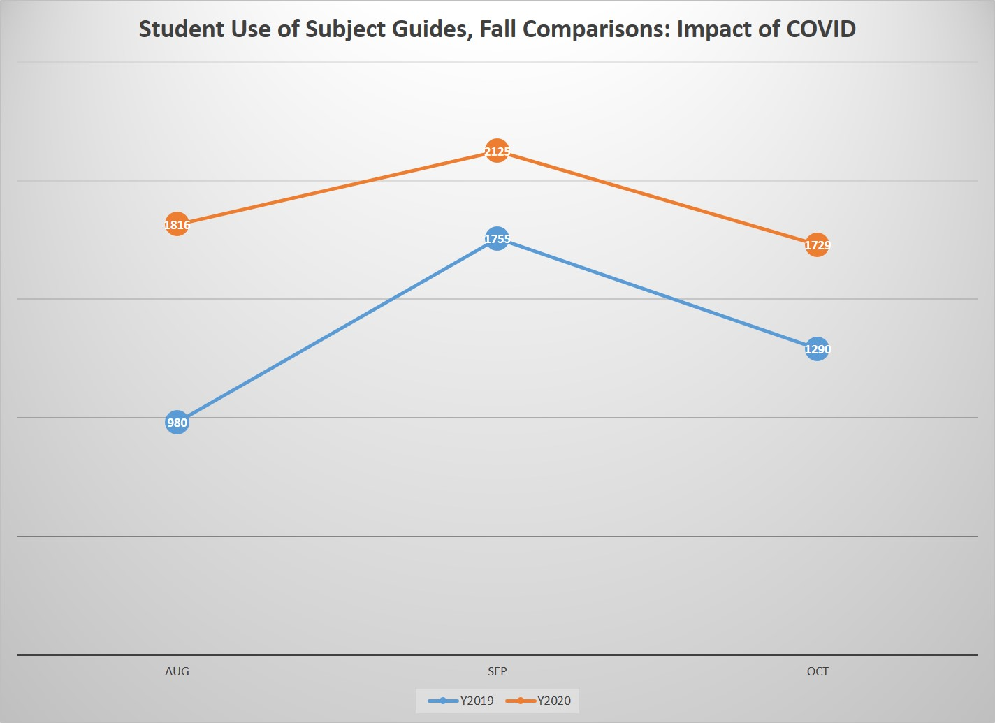 Addendum: Student Use of Subject Guides - Fall Comparison