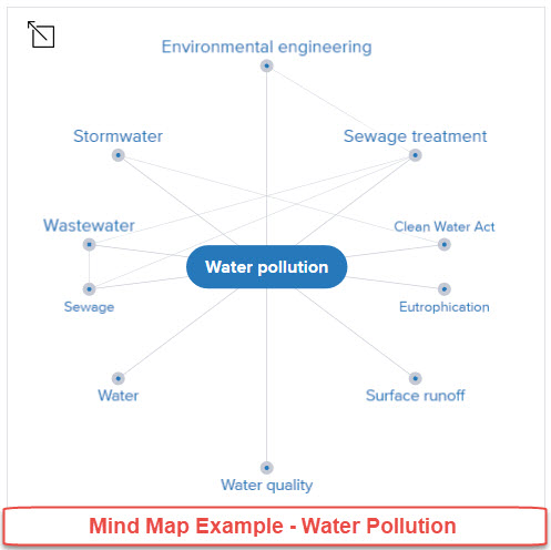 credo reference mind map example water pollution