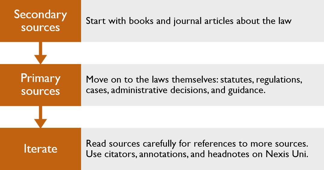 Start with secondary sources, books and journal articles about the law. Move on to primary sources- the laws themselves, such as statutes, regulations, cases, administrative decisions, and guidance. Iterate: Read sources carefully for references to more sources. Use citators, annotations, and headnotes on Nexis Uni.
