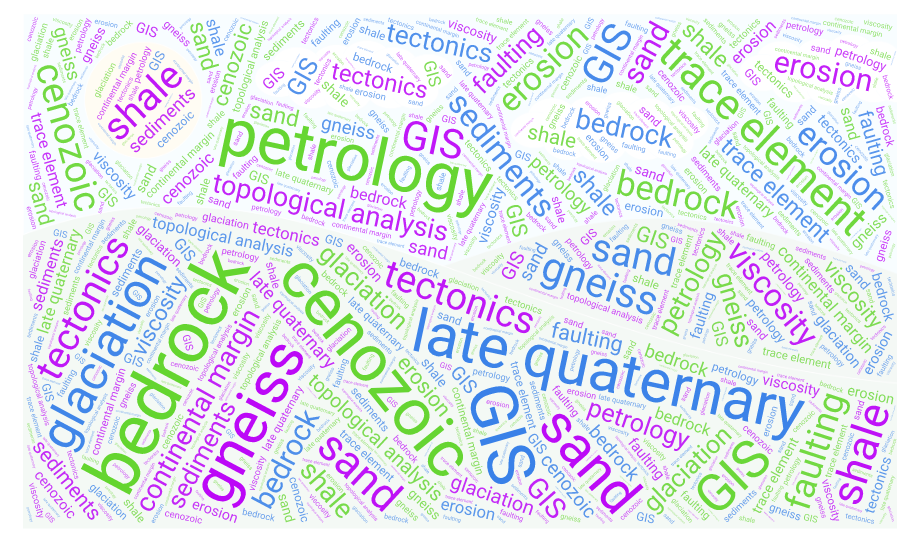 Geology Word Cloud