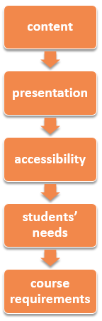 content, presentation, accessibility, needs, requirements
