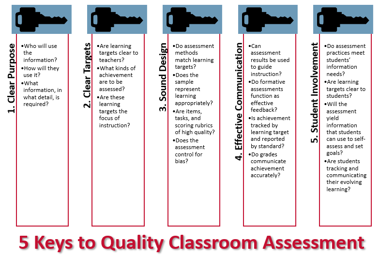 5 Keys to Quality Classroom Assessment