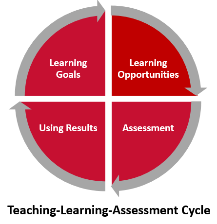 teaching-learning-assessment cycle